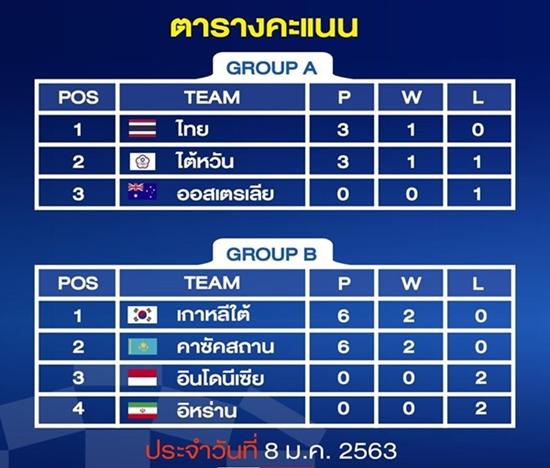 ตารางคะแนน วอลเลย์บอลหญิงคัดโอลิมปิก 2020 โซนเอเชีย